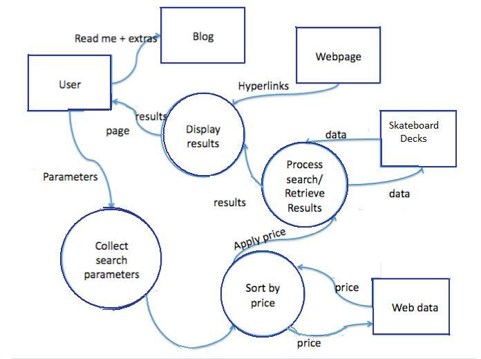 new data flow diagram with word diagram. Black Bedroom Furniture Sets. Home Design Ideas